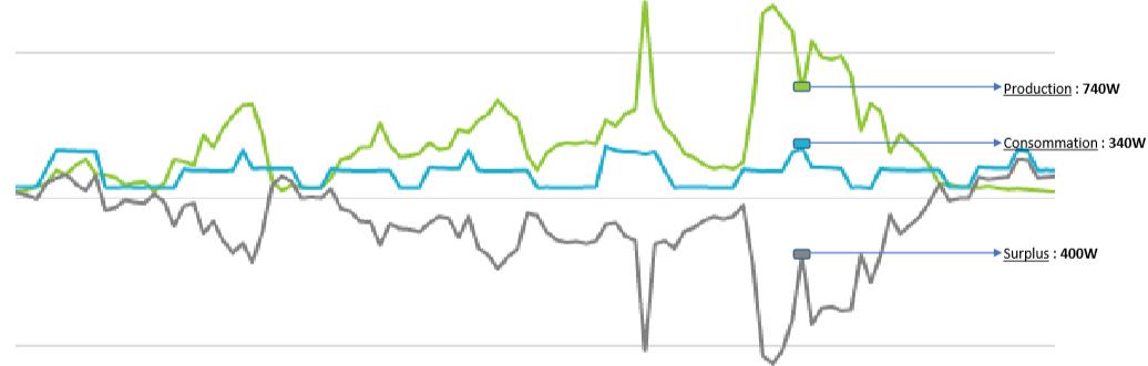 ECU-c-exemple-courbes