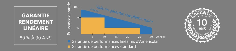 bandeau-garanties-AMERISOLAR panneaux solaires autoconsommation