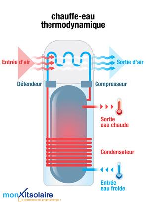 fonctionnement-ballon-thermodynamique