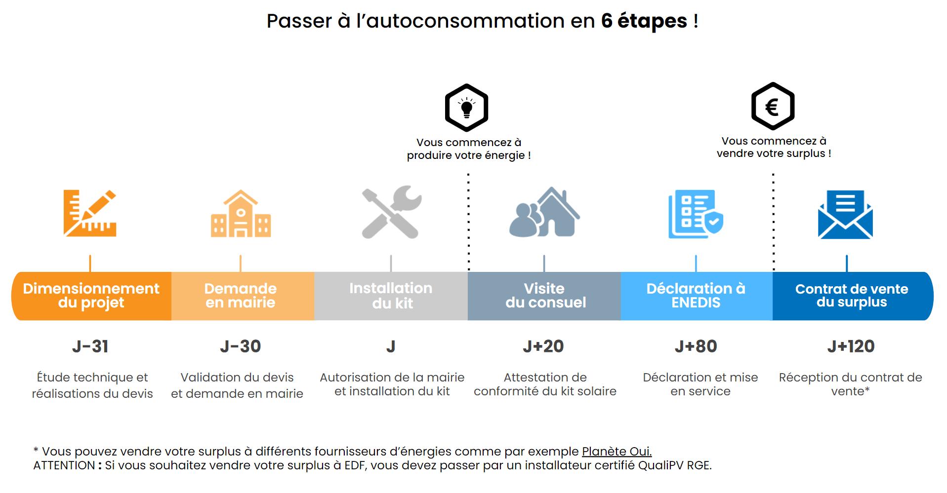demarches-administratives-installation-superieure-3kwc-revente-du-surplus