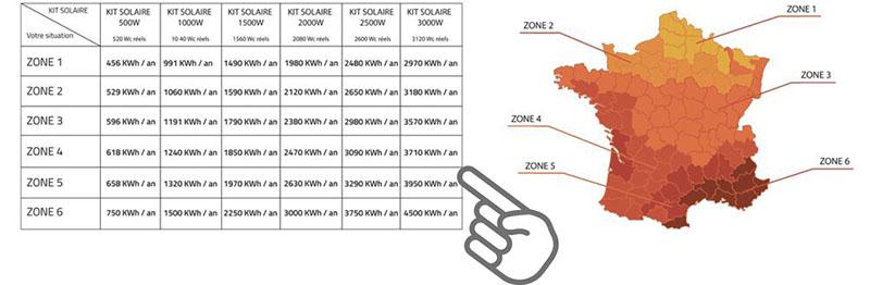 Dimensionnement panneau solaire calcul rentabilité