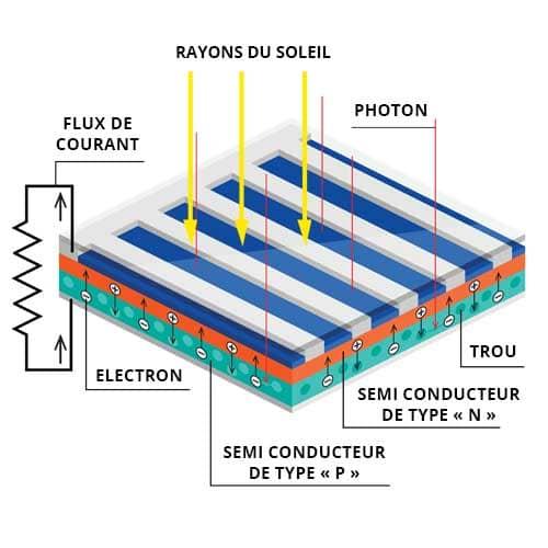 Fonctionnement panneau solaire schéma