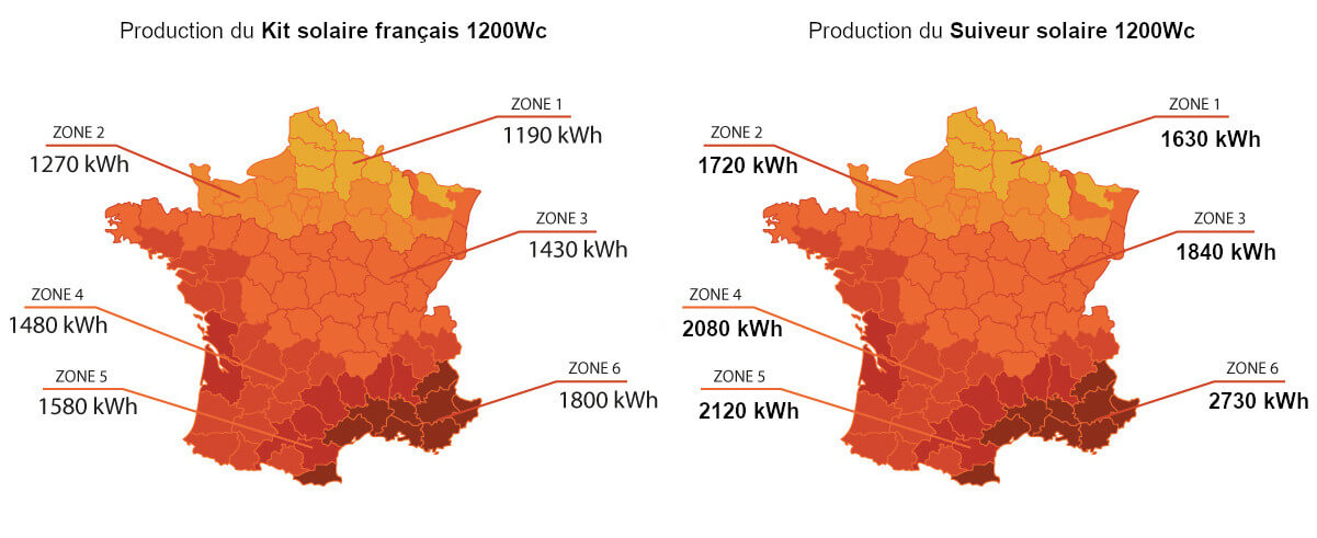 Carte comparative d'un kit solaire français 1200 W à une suiveur solaire 1200 W