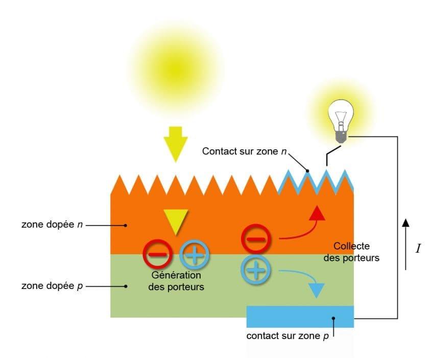 schema-de-cellules-photovoltaïques