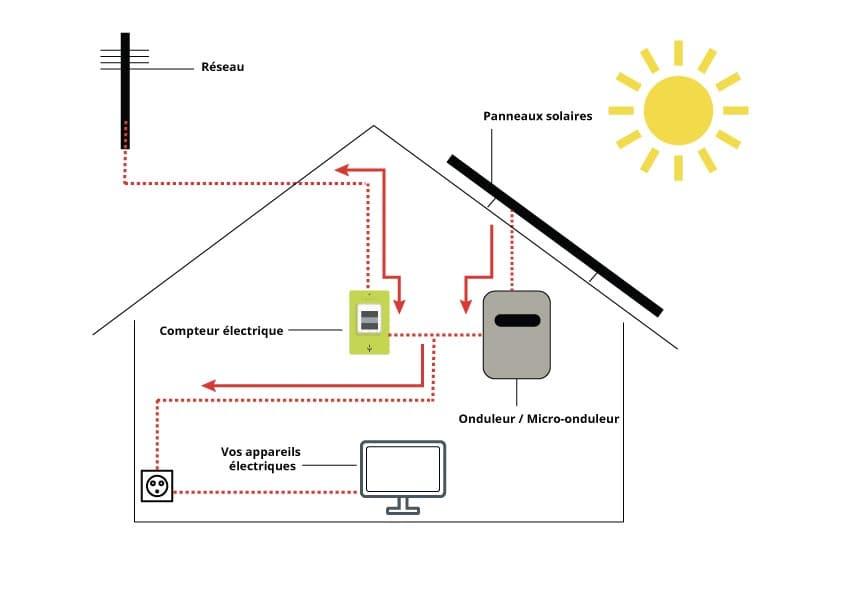 schéma-de-la-circulation-de-l-électricité-solaire