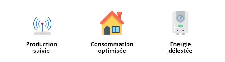 Avantafe Système d'optimisation d'autoconsommation