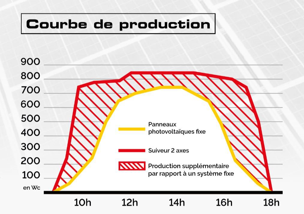 courbe-production-tracker-solaire