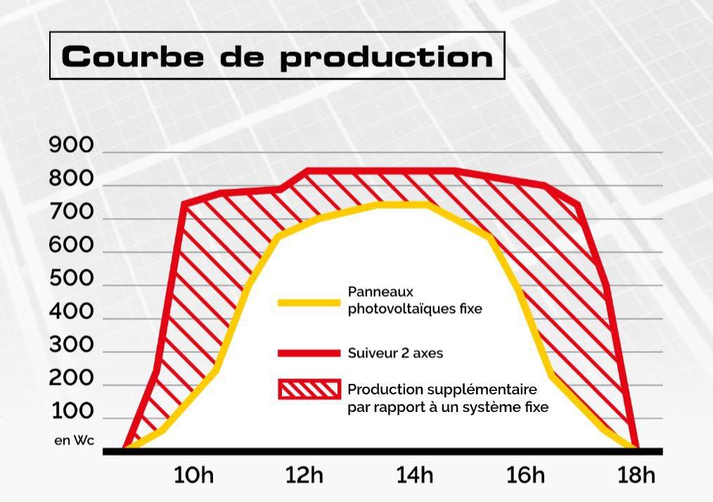 Courbe de production du tracker solaire