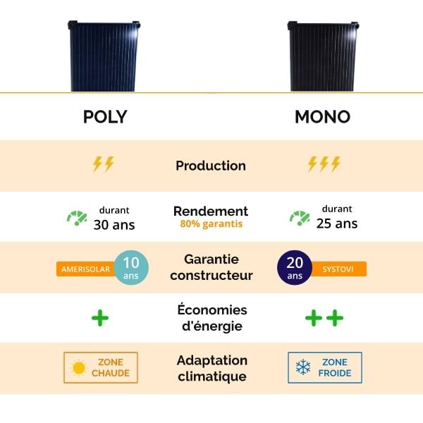 Tableau comparatif panneau monocristallin ou polycristallin