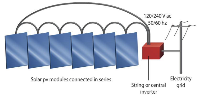 Schéma d'installation d'un onduleur central