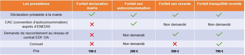 tableau tarifs démarches administratives