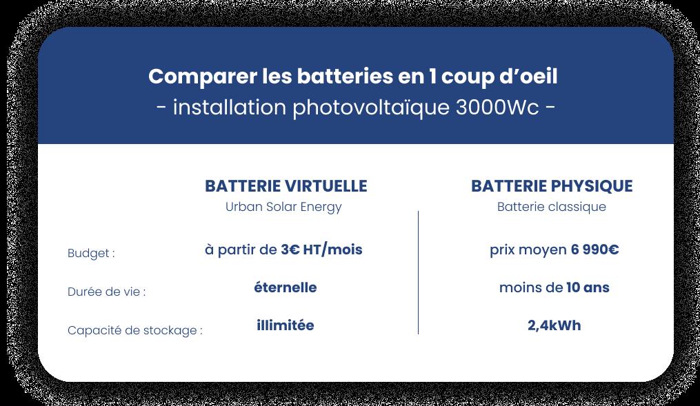 tableau-comparatif-batterie-virtuelle-batterie-physique
