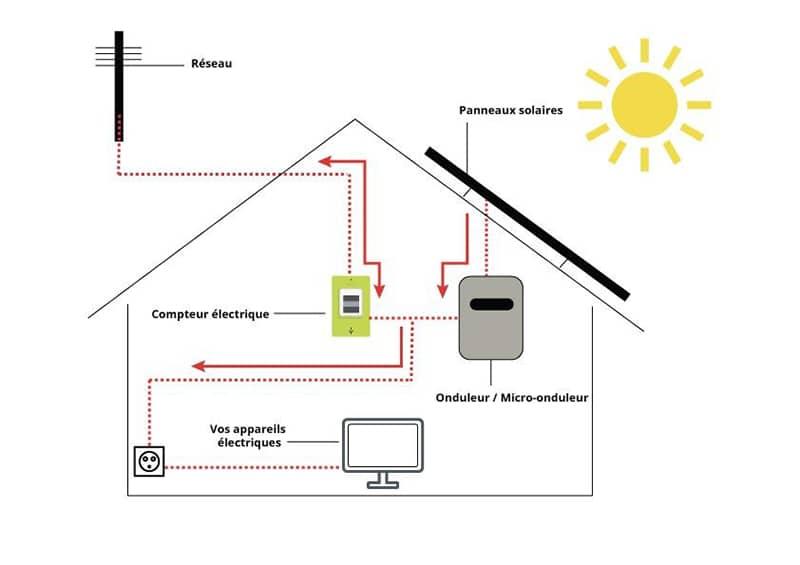 Installation panneau solaire revente et autoconsommation