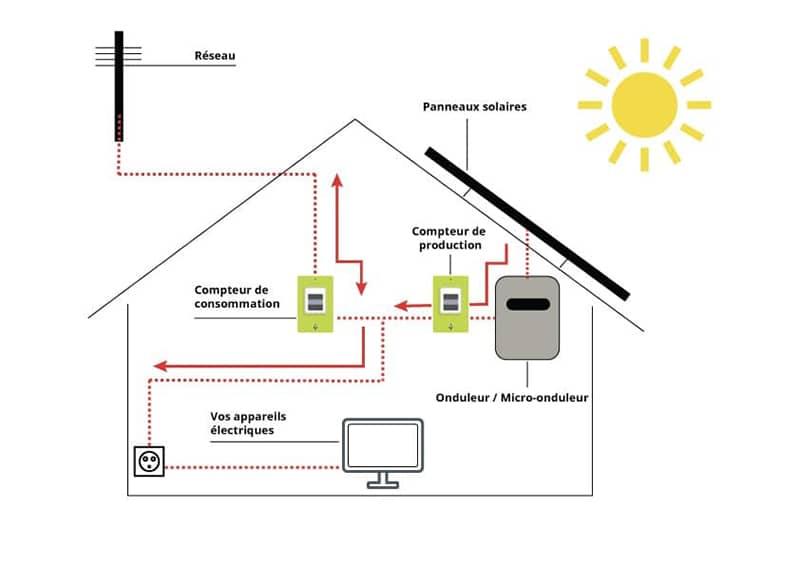 Installation panneau solaire revente totale