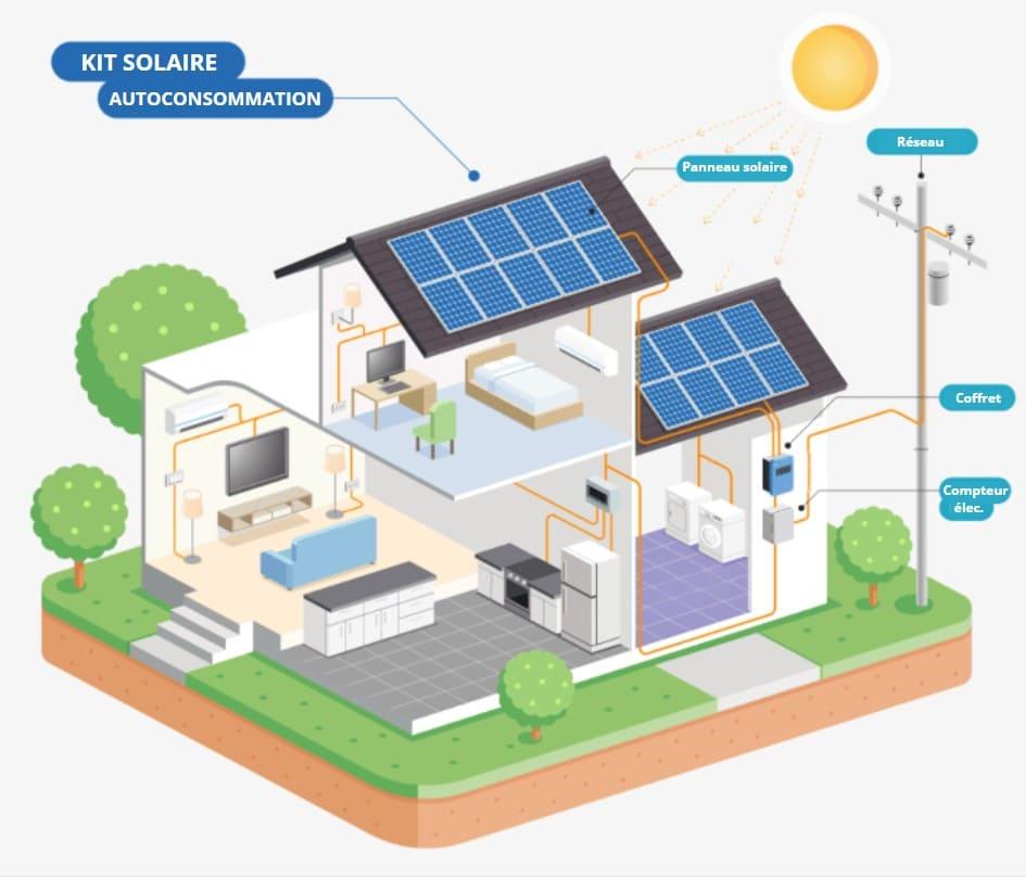 kit-panneau-solaire-pour-abri-jardin-autoconsommation-rappel