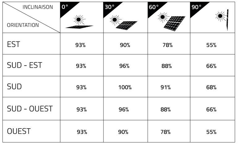 Orientation et inclinaison d'un panneau solaire