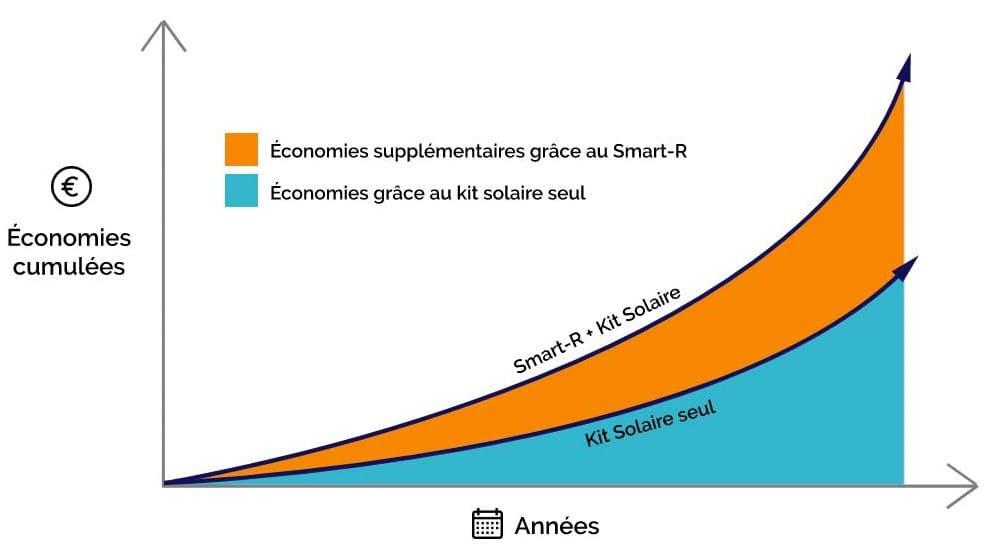 Schéma Smart R économies