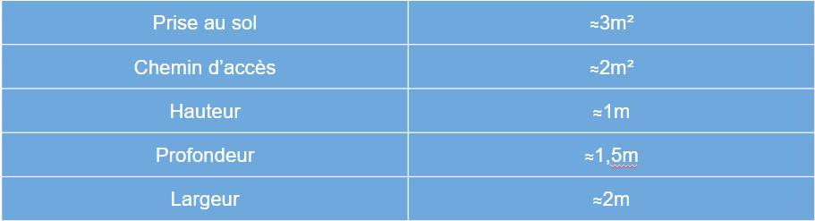 Estimation des dimensions sur kit solaire 2 panneaux posés en portrait
