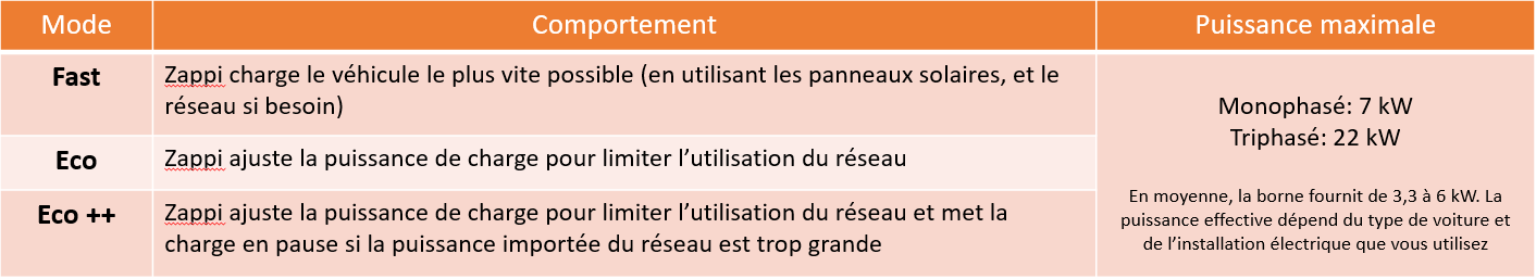tableau-zappi.PNG