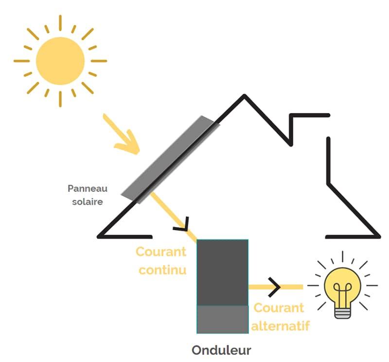 Tuiles solaires panneau photovoltaique