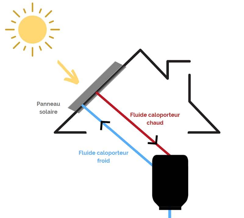 Tuiles solaires panneau solaire thermique